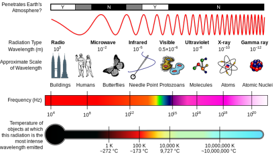 Infrared Shows Up Between Microwaves And Visible Light On The Electromagnetic Spectrum This Wavelength Portion Ranges From 1 To 15 Microns